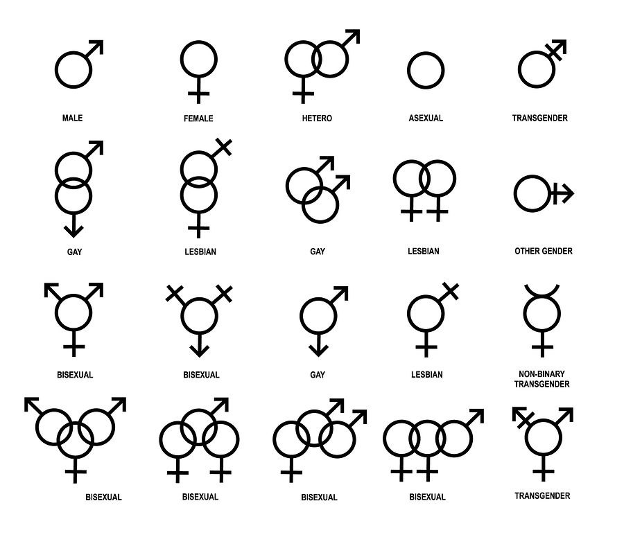 what is gender identity chart